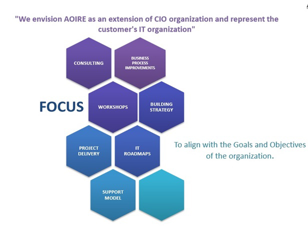 Aoire business consultants pvt ltd we have the required domain expertise to blueprint and map the organizational goals into a stable system which can run the business better malvernweather Choice Image